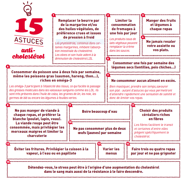 Vocation 22- cholesterol 15 idees anti-cholesterol