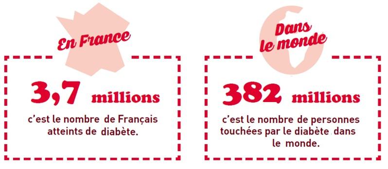 chiffrediabete