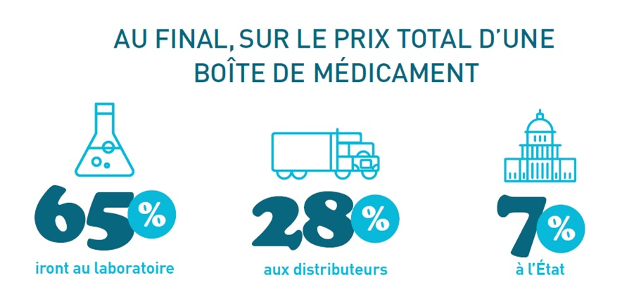 Vocation32-Prix medicaments-repartition
