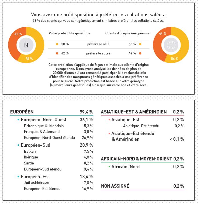 societé resultats